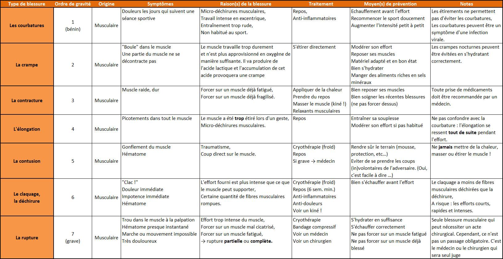 Tableau récapitulatif des blessures sportives : gravité, symptômes, raisons, traitement, moyens de prévention, et précisions.
